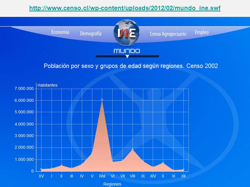Crecimiento de la Población Chilena Entre 1992, año del último censo del siglo pasado, y 2002, la población creció a un ritmo promedio anual de 1,2 personas por cada cien habitantes.