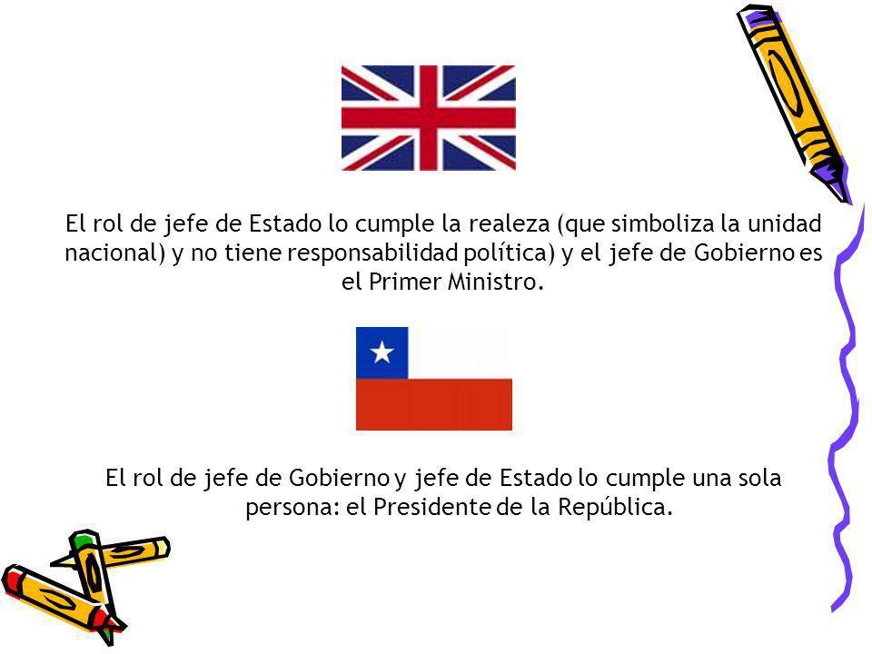 El rol de jefe de Gobierno y jefe de Estado lo cumple una sola persona: el Presidente de la República. El rol de jefe de Estado lo cumple la realeza (