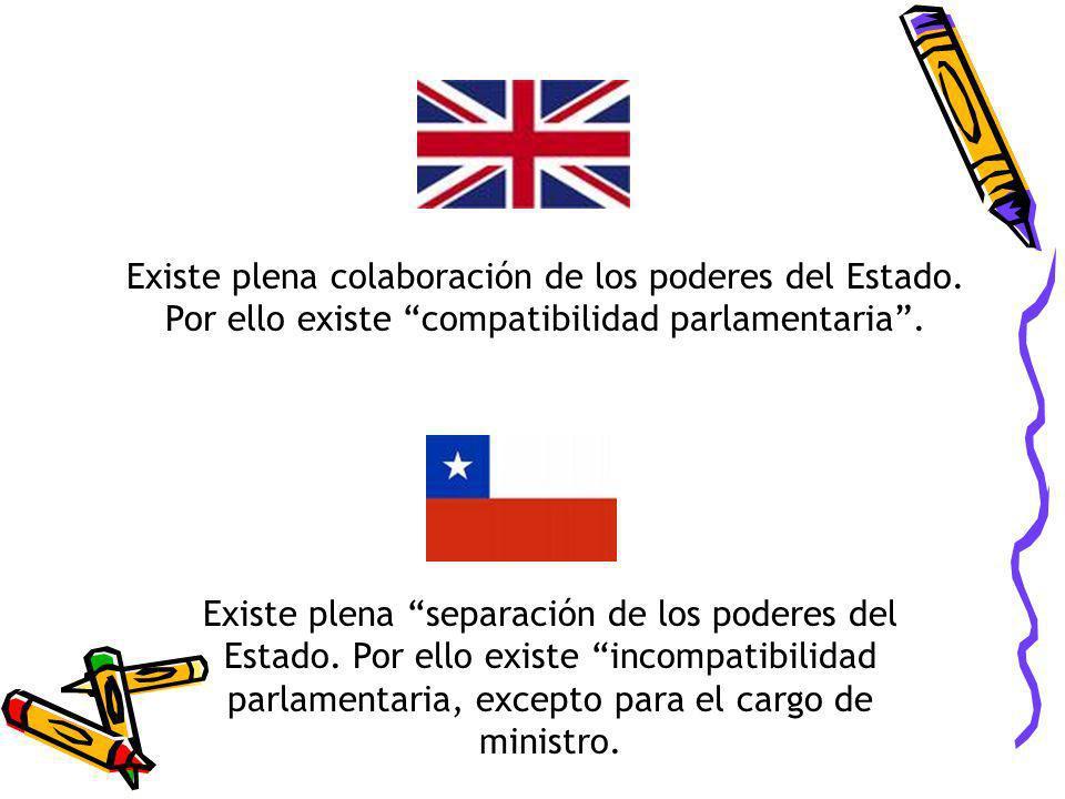 Existe plena colaboración de los poderes del Estado. Por ello existe compatibilidad parlamentaria. Existe plena separación de los poderes del Estado.