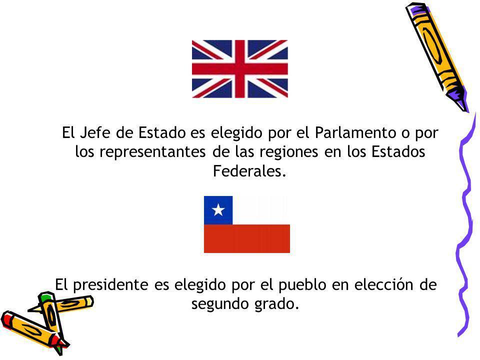 El presidente es elegido por el pueblo en elección de segundo grado. El Jefe de Estado es elegido por el Parlamento o por los representantes de las re