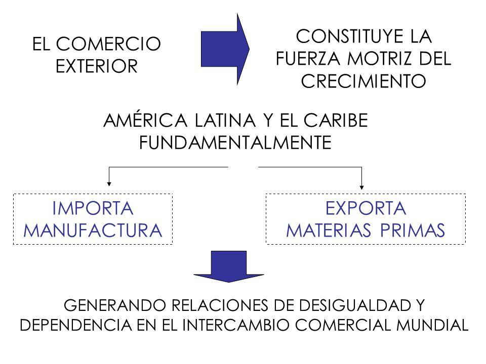EL COMERCIO EXTERIOR CONSTITUYE LA FUERZA MOTRIZ DEL CRECIMIENTO AMÉRICA LATINA Y EL CARIBE FUNDAMENTALMENTE IMPORTA MANUFACTURA EXPORTA MATERIAS PRIM