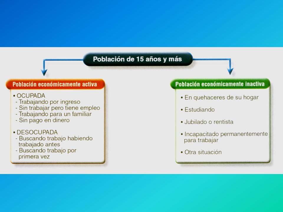 LAS ACTIVIDADES ECONÓMICAS EN QUE TRABAJA LA POBLACIÓN SON: PRIMARIAS 17% Población Chile SECUNDARIAS 24,8% Población Chile TERCIARIAS 57,9% Población Chile