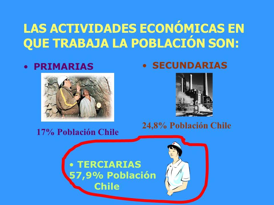 ESTRUCTURA POBLACIÓN URBANARURAL Según el lugar de residencia se divide en: 86,5% población Chile 13,5% población Chile En Chile predomina la población URBANA