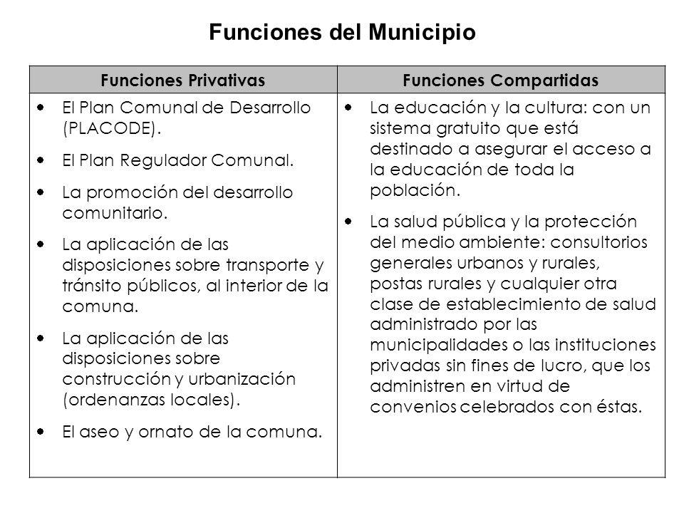 Funciones PrivativasFunciones Compartidas El Plan Comunal de Desarrollo (PLACODE). El Plan Regulador Comunal. La promoción del desarrollo comunitario.