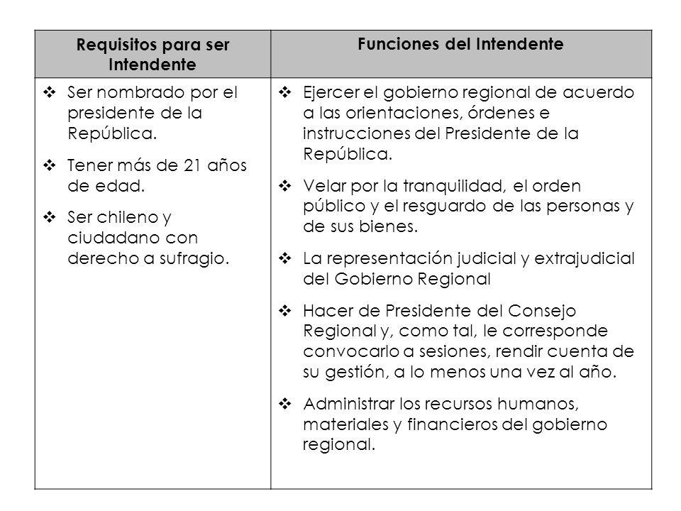 Requisitos para ser Intendente Funciones del Intendente Ser nombrado por el presidente de la República. Tener más de 21 años de edad. Ser chileno y ci