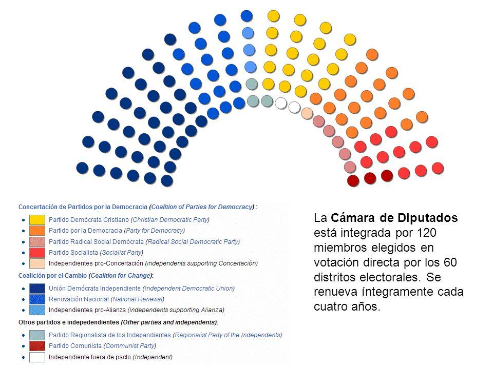 La Cámara de Diputados está integrada por 120 miembros elegidos en votación directa por los 60 distritos electorales. Se renueva íntegramente cada cua