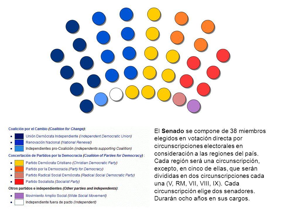 El Senado se compone de 38 miembros elegidos en votación directa por circunscripciones electorales en consideración a las regiones del país. Cada regi
