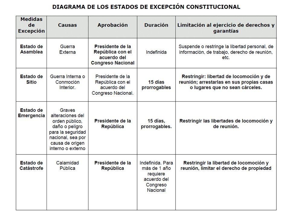 Funciones PrivativasFunciones Compartidas El Plan Comunal de Desarrollo (PLACODE).