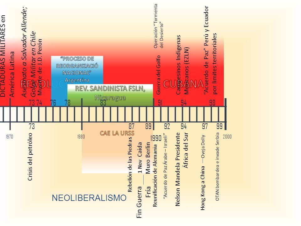 DICTADURAS MILITARES en América Latina Asesinato a Salvador Allende; Golpe Militar en Chile Muerte de J.D. Perón Crisis del petróleo 19701980 1990 200