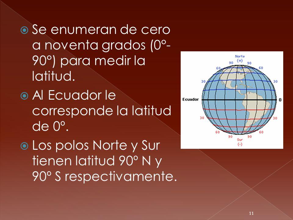 Se enumeran de cero a noventa grados (0°- 90°) para medir la latitud. Al Ecuador le corresponde la latitud de 0º. Los polos Norte y Sur tienen latitud