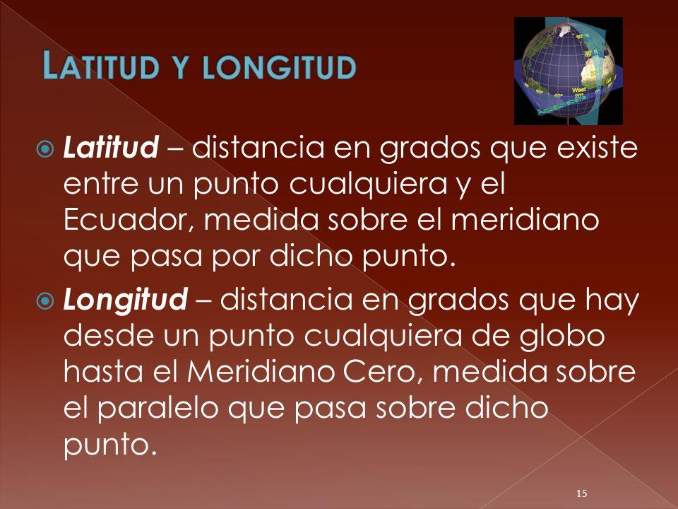 Latitud – distancia en grados que existe entre un punto cualquiera y el Ecuador, medida sobre el meridiano que pasa por dicho punto. Longitud – distan