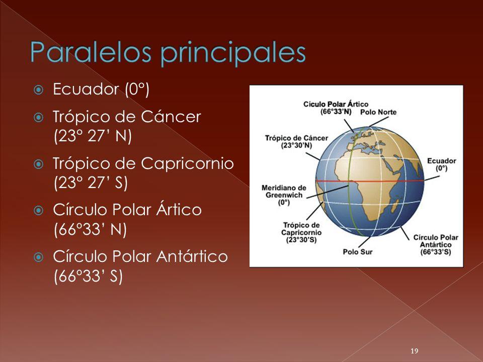 Ecuador (0°) Trópico de Cáncer (23° 27 N) Trópico de Capricornio (23° 27 S) Círculo Polar Ártico (66º33 N) Círculo Polar Antártico (66º33 S) 19