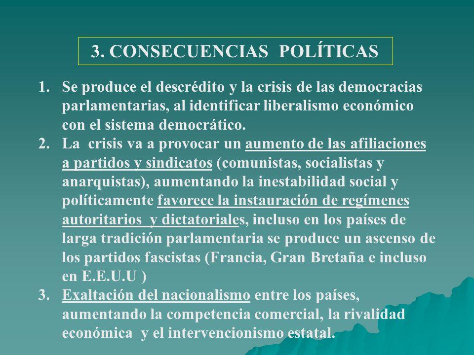3. CONSECUENCIAS POLÍTICAS 1.Se produce el descrédito y la crisis de las democracias parlamentarias, al identificar liberalismo económico con el siste
