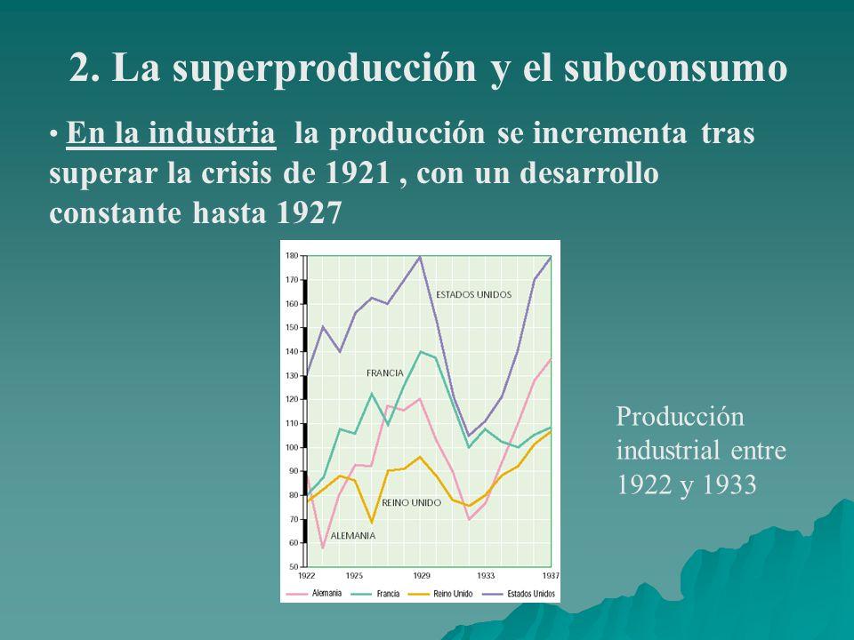 2. La superproducción y el subconsumo En la industria la producción se incrementa tras superar la crisis de 1921, con un desarrollo constante hasta 19
