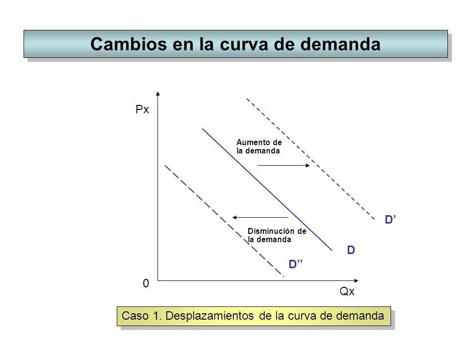 Cambios en la curva de demanda Px Qx D D Aumento de la demanda Disminución de la demanda D 0 Caso 1. Desplazamientos de la curva de demanda