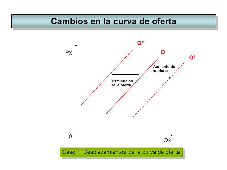 Cambios en la curva de oferta Px Qx O O Aumento de la oferta Disminución De la oferta O 0 Caso 1. Desplazamientos de la curva de oferta