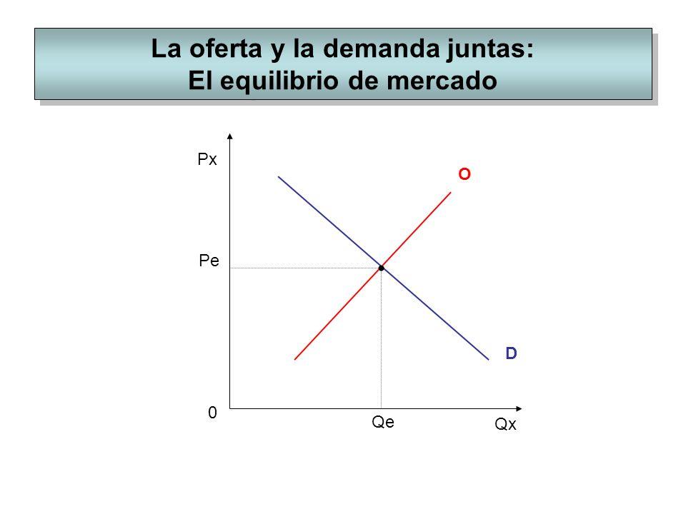 La oferta y la demanda juntas: El equilibrio de mercado Px Qx O 0 D Pe Qe