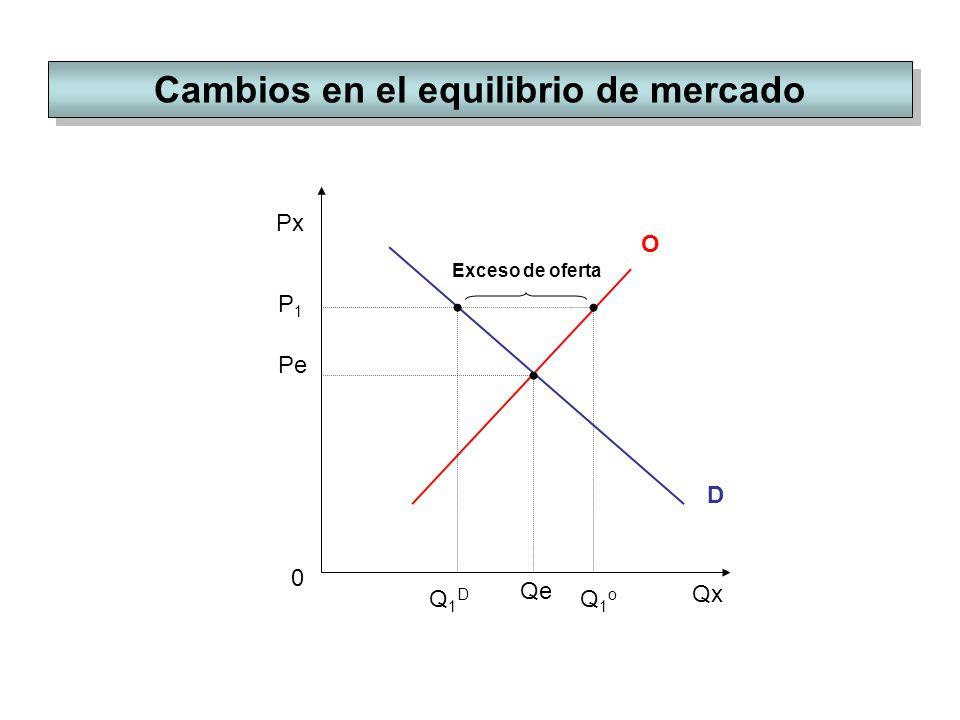 Cambios en el equilibrio de mercado Px Qx O 0 D Pe Qe P1P1 Q1oQ1o Q1DQ1D Exceso de oferta