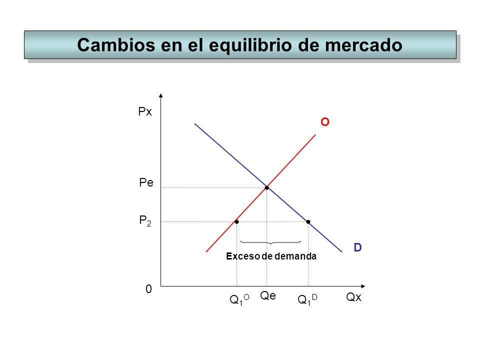Cambios en el equilibrio de mercado Px Qx O 0 D Pe Qe P2P2 Q1DQ1D Q1OQ1O Exceso de demanda