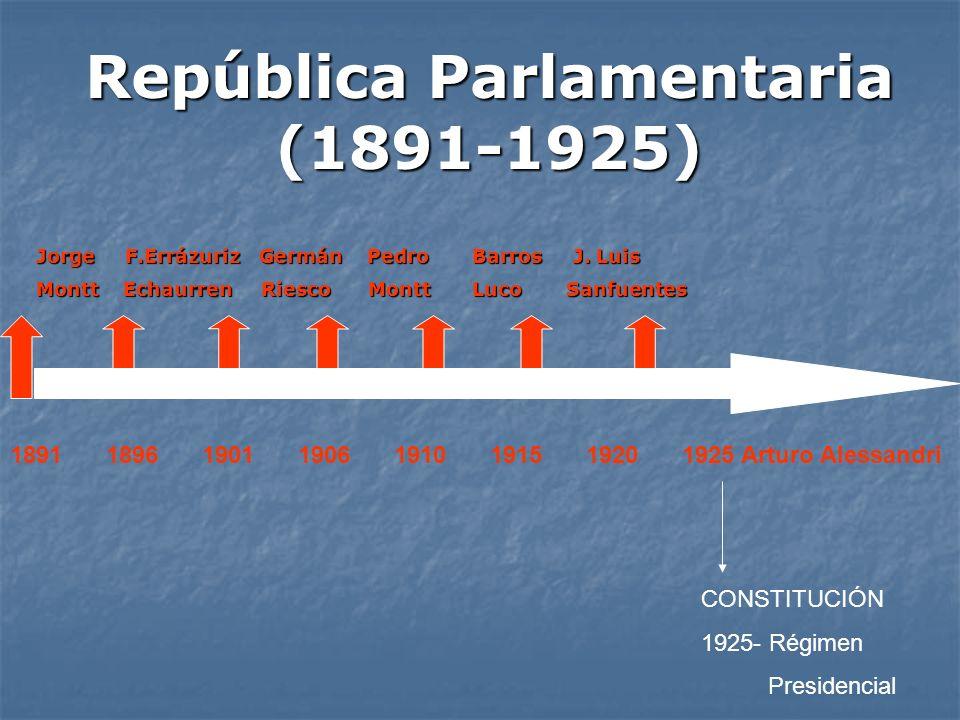 República Parlamentaria (1891-1925) 18911896190119061910191519201925 Arturo Alessandri Jorge F.Errázuriz Germán Pedro Barros J. Luis Montt Echaurren R