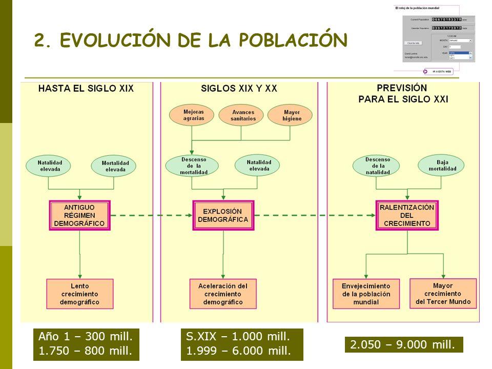 2. EVOLUCIÓN DE LA POBLACIÓN Año 1 – 300 mill. 1.750 – 800 mill. S.XIX – 1.000 mill. 1.999 – 6.000 mill. 2.050 – 9.000 mill.