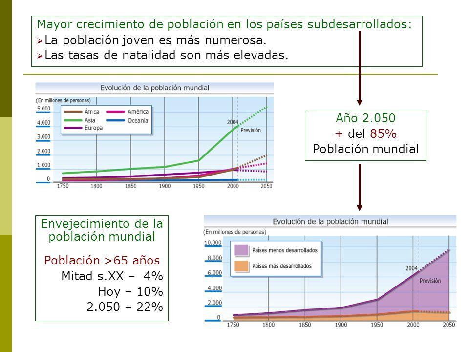 Mayor crecimiento de población en los países subdesarrollados: La población joven es más numerosa. Las tasas de natalidad son más elevadas. Año 2.050