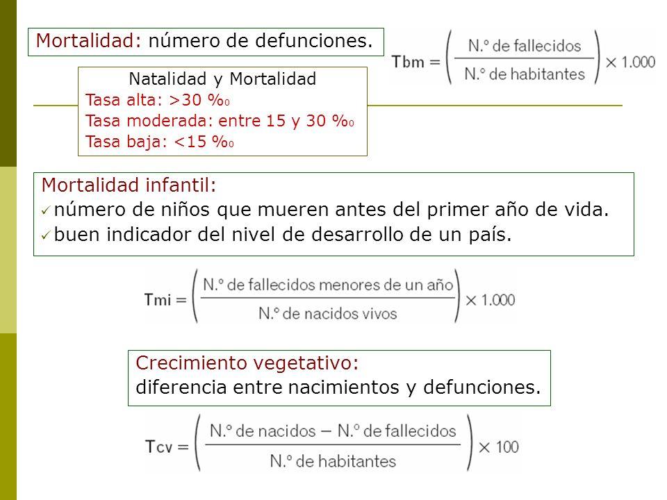 Natalidad y Mortalidad Tasa alta: >30 % 0 Tasa moderada: entre 15 y 30 % 0 Tasa baja: <15 % 0 Mortalidad: número de defunciones. Mortalidad infantil: