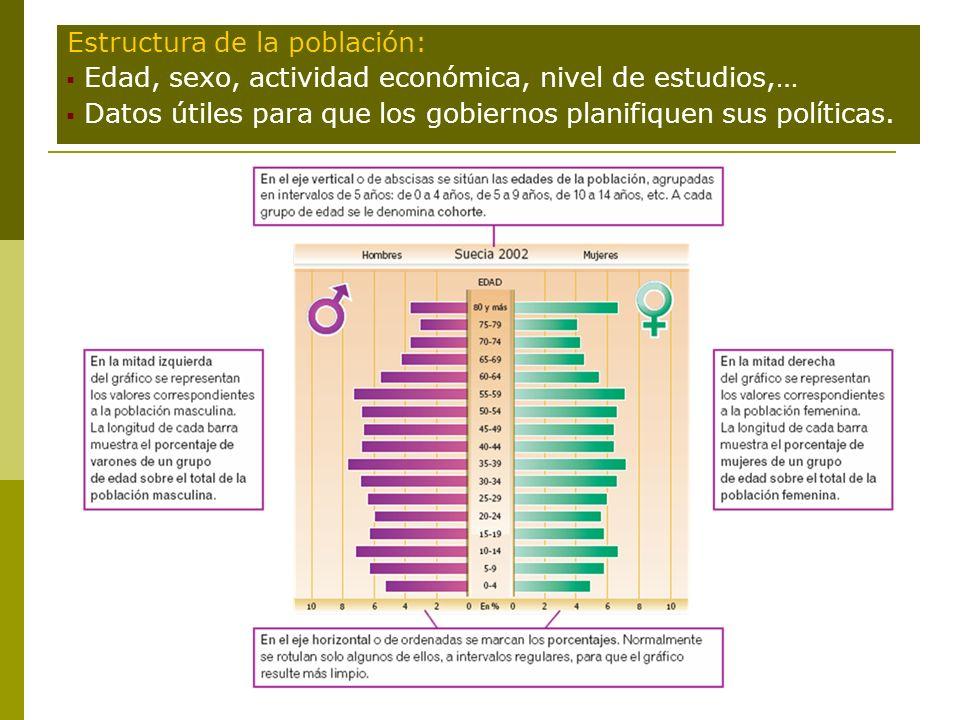 Estructura de la población: Edad, sexo, actividad económica, nivel de estudios,… Datos útiles para que los gobiernos planifiquen sus políticas.
