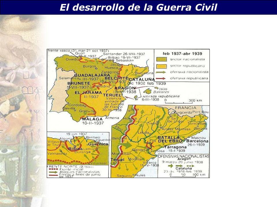 El desarrollo de la Guerra Civil