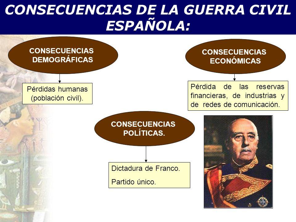 CONSECUENCIAS DE LA GUERRA CIVIL ESPAÑOLA: CONSECUENCIAS DEMOGRÁFICAS CONSECUENCIAS POLÍTICAS. Pérdidas humanas (población civil). Dictadura de Franco