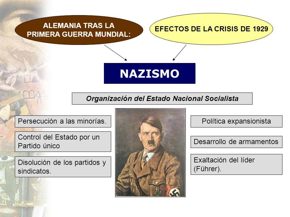 ALEMANIA TRAS LA PRIMERA GUERRA MUNDIAL: EFECTOS DE LA CRISIS DE 1929 NAZISMO Organización del Estado Nacional Socialista Persecución a las minorías.