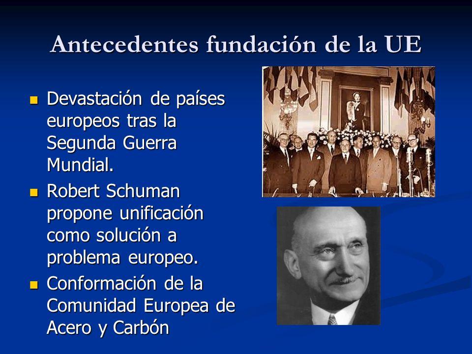¿ Que es la Unión Europea ? La Unión Europea (UE) es una comunidad política de Derecho nacida para proporcionar y acoger la integración en común de lo