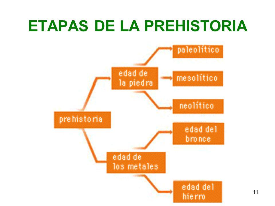 11 ETAPAS DE LA PREHISTORIA