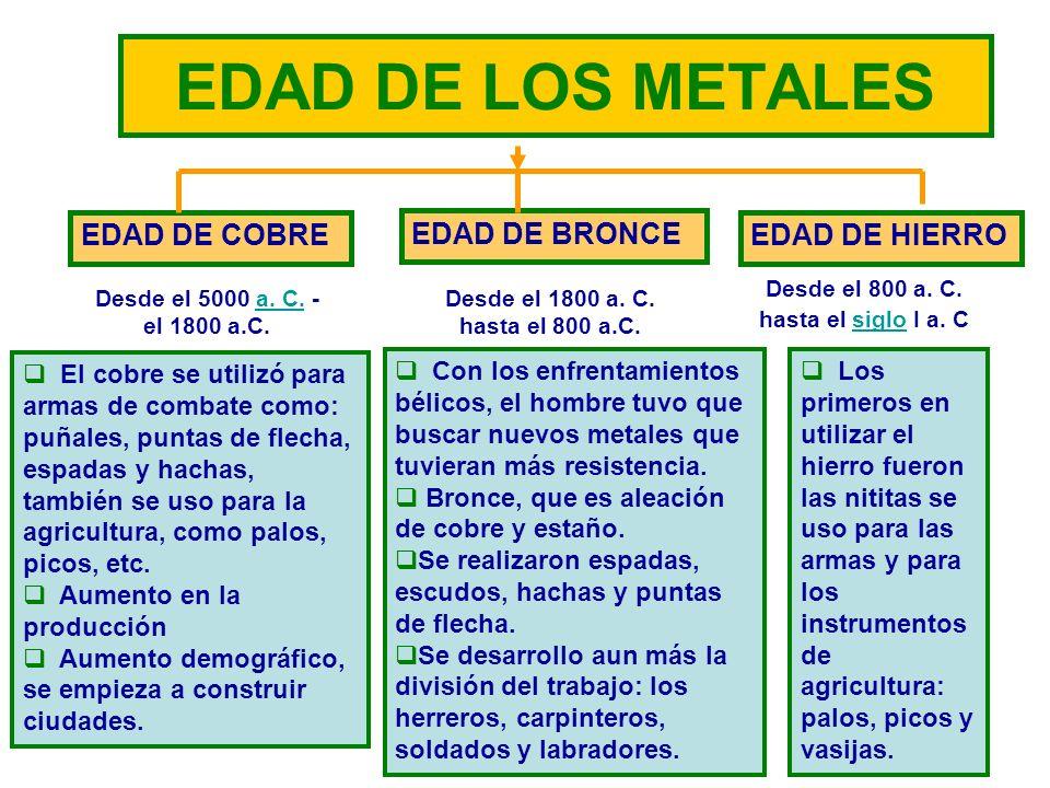 21 EDAD DE LOS METALES EDAD DE COBRE EDAD DE BRONCE EDAD DE HIERRO Desde el 5000 a. C. - el 1800 a.C.a. C. Desde el 1800 a. C. hasta el 800 a.C. Desde