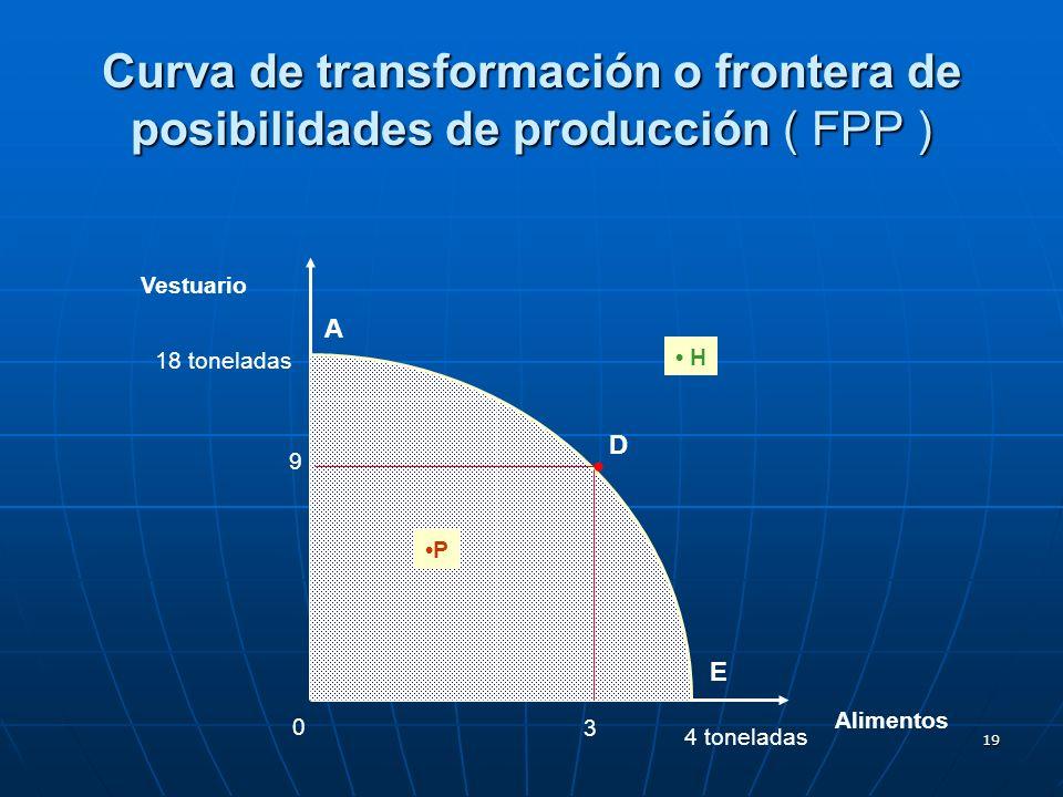 19 Vestuario Alimentos 0 18 toneladas 4 toneladas 3 9 E H P Curva de transformación o frontera de posibilidades de producción ( FPP ) A D