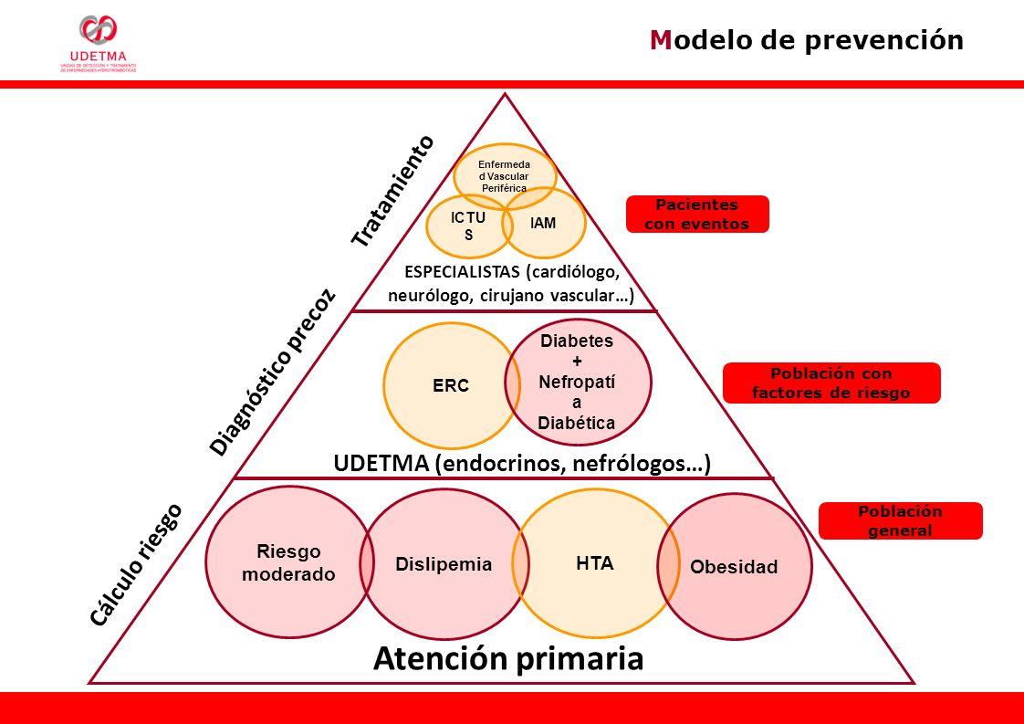 Atención primaria ERC Diabetes + Nefropatí a Diabética Dislipemia HTA Obesidad IAM Riesgo moderado Enfermeda d Vascular Periférica Pacientes con event