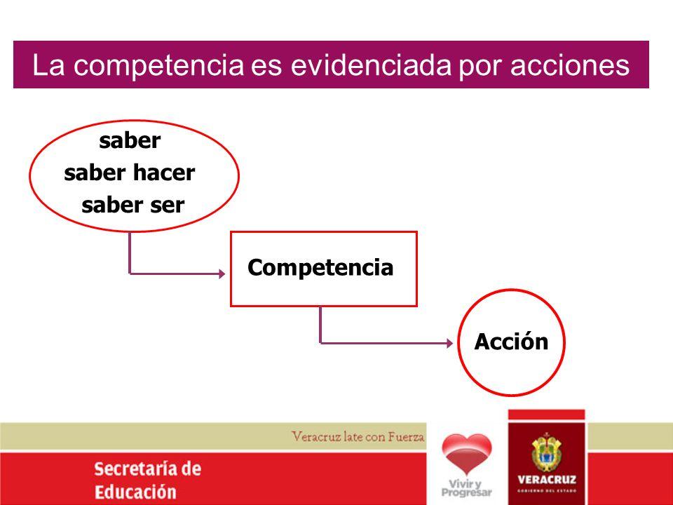La competencia es evidenciada por acciones saber saber hacer saber ser Competencia Acción