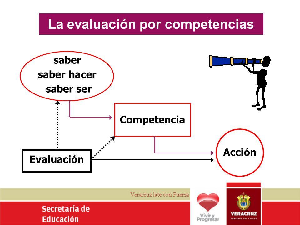 La evaluación por competencias saber saber hacer saber ser Acción Competencia Evaluación
