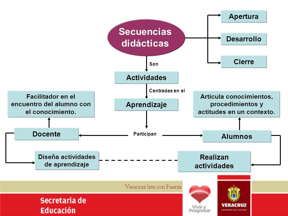 Apertura Desarrollo Cierre Alumnos Realizan actividades Aprendizaje Actividades Diseña actividades de aprendizaje Docente Facilitador en el encuentro