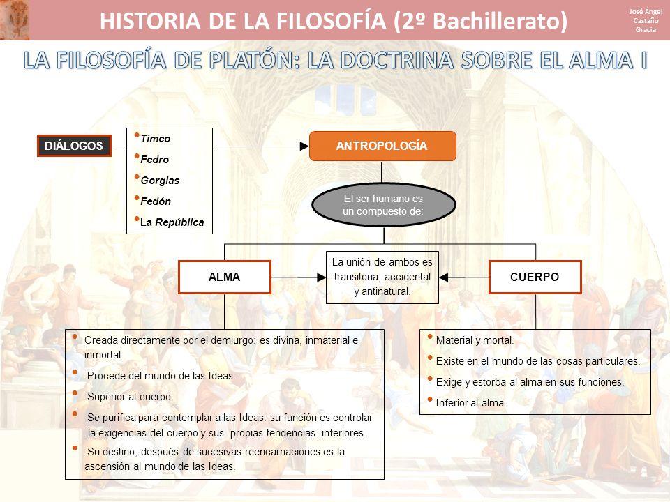 HISTORIA DE LA FILOSOFÍA (2º Bachillerato) José Ángel Castaño Gracia ANTROPOLOGÍA DIÁLOGOS Timeo Fedro Gorgias Fedón La República El ser humano es un