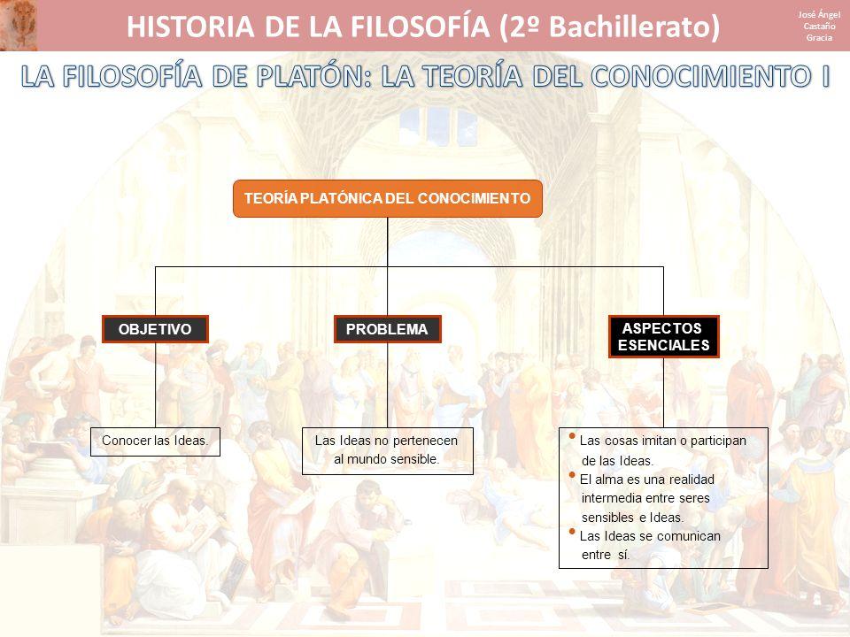 HISTORIA DE LA FILOSOFÍA (2º Bachillerato) José Ángel Castaño Gracia TEORÍA PLATÓNICA DEL CONOCIMIENTO PROBLEMA Las Ideas no pertenecen al mundo sensi