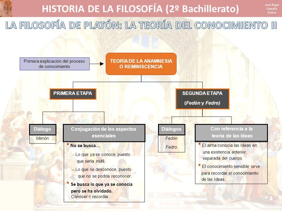 HISTORIA DE LA FILOSOFÍA (2º Bachillerato) José Ángel Castaño Gracia No se busca… – Lo que ya se conoce, puesto que sería inútil. – Lo que se desconoc