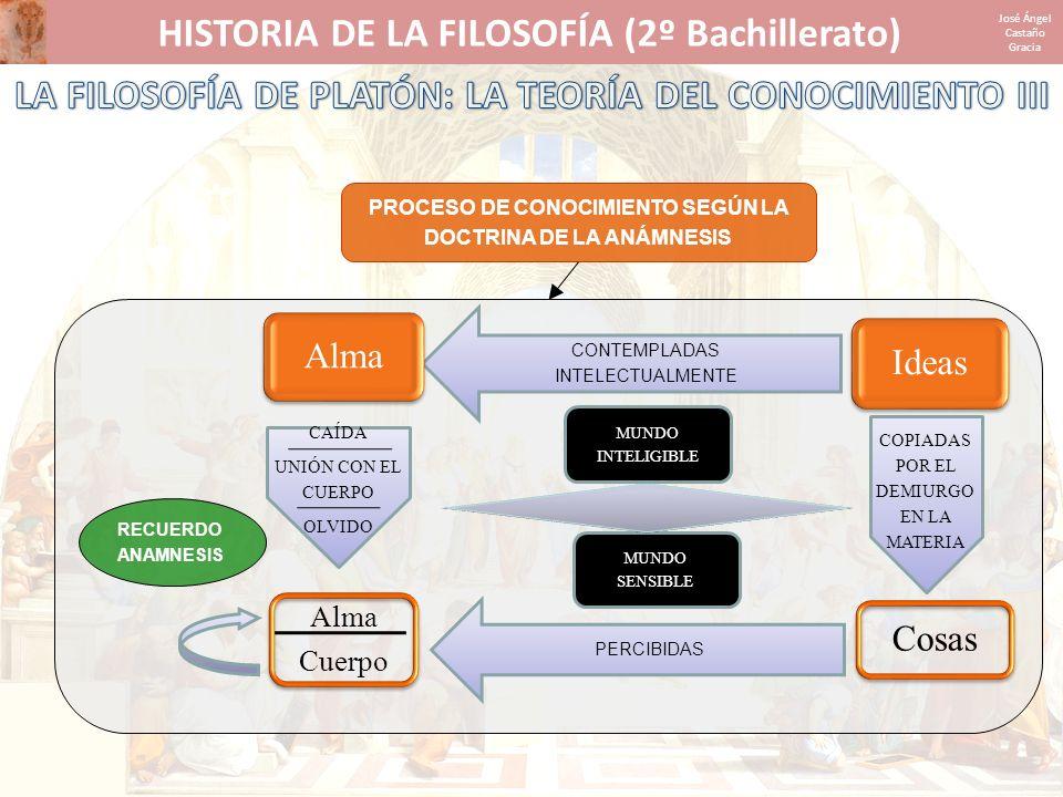 HISTORIA DE LA FILOSOFÍA (2º Bachillerato) José Ángel Castaño Gracia MUNDO INTELIGIBLE MUNDO SENSIBLE CONTEMPLADAS INTELECTUALMENTE CAÍDA UNIÓN CON EL