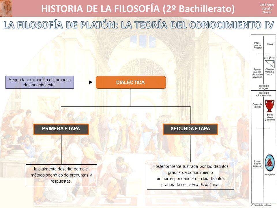 HISTORIA DE LA FILOSOFÍA (2º Bachillerato) José Ángel Castaño Gracia DIALÉCTICA Inicialmente descrita como el método socrático de preguntas y respuest