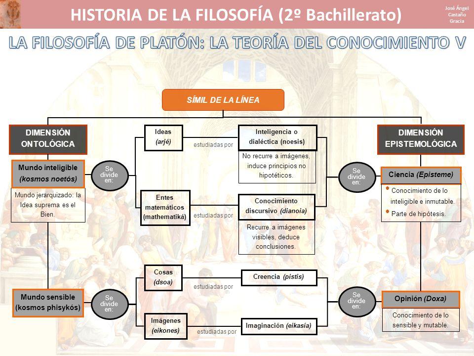 HISTORIA DE LA FILOSOFÍA (2º Bachillerato) José Ángel Castaño Gracia SÍMIL DE LA LÍNEA Ideas (arjé) DIMENSIÓN ONTOLÓGICA DIMENSIÓN EPISTEMOLÓGICA Mund