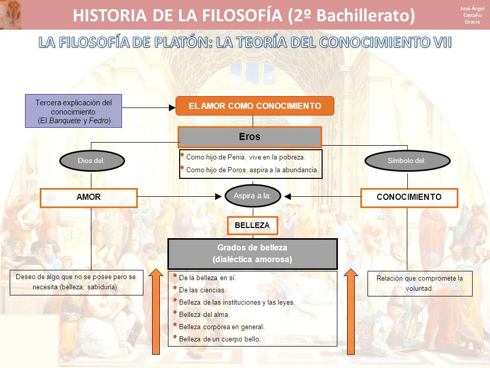 HISTORIA DE LA FILOSOFÍA (2º Bachillerato) José Ángel Castaño Gracia Tercera explicación del conocimiento (El Banquete y Fedro) CONOCIMIENTOAMOR Eros
