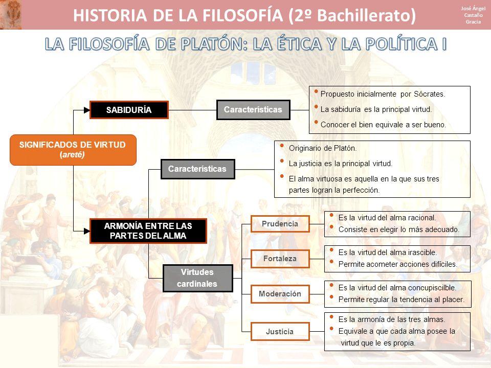 HISTORIA DE LA FILOSOFÍA (2º Bachillerato) José Ángel Castaño Gracia SIGNIFICADOS DE VIRTUD (areté) ARMONÍA ENTRE LAS PARTES DEL ALMA Originario de Pl