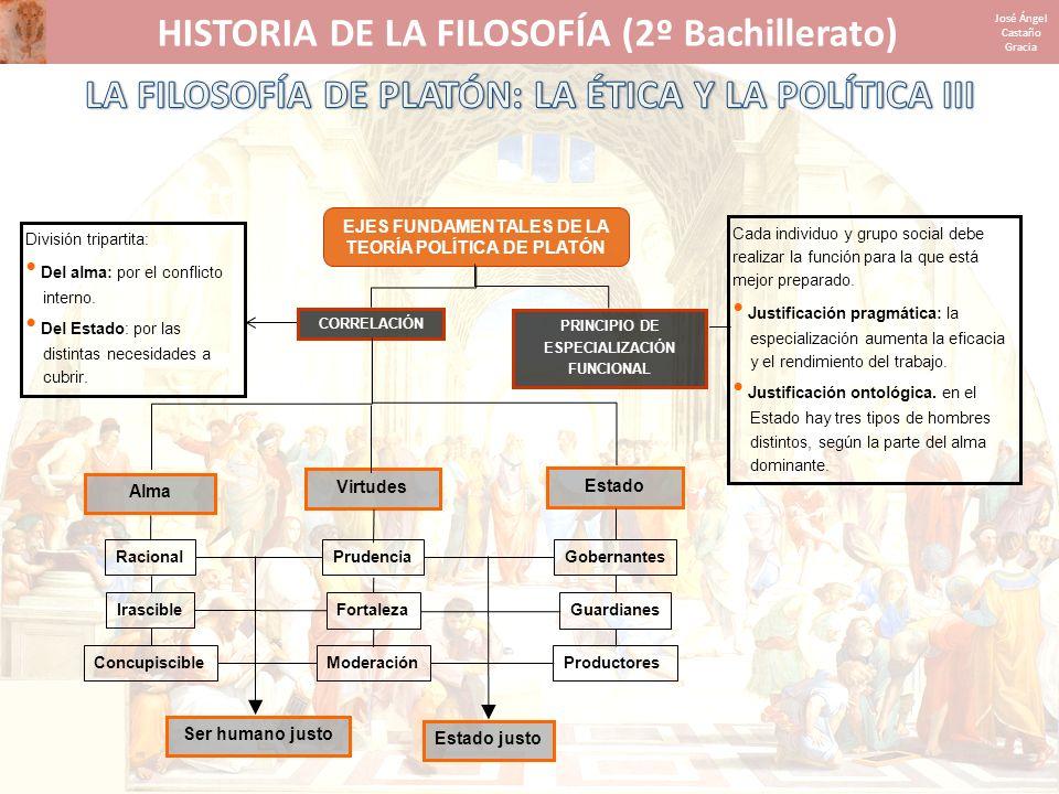 HISTORIA DE LA FILOSOFÍA (2º Bachillerato) José Ángel Castaño Gracia EJES FUNDAMENTALES DE LA TEORÍA POLÍTICA DE PLATÓN CORRELACIÓN PRINCIPIO DE ESPEC