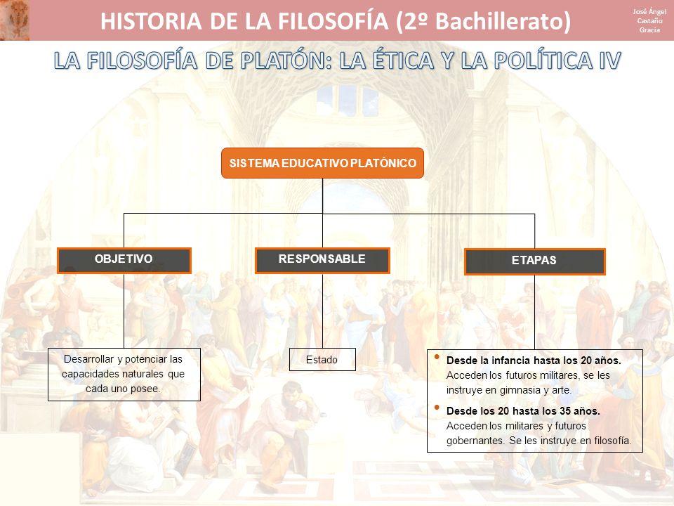 HISTORIA DE LA FILOSOFÍA (2º Bachillerato) José Ángel Castaño Gracia SISTEMA EDUCATIVO PLATÓNICO Desarrollar y potenciar las capacidades naturales que