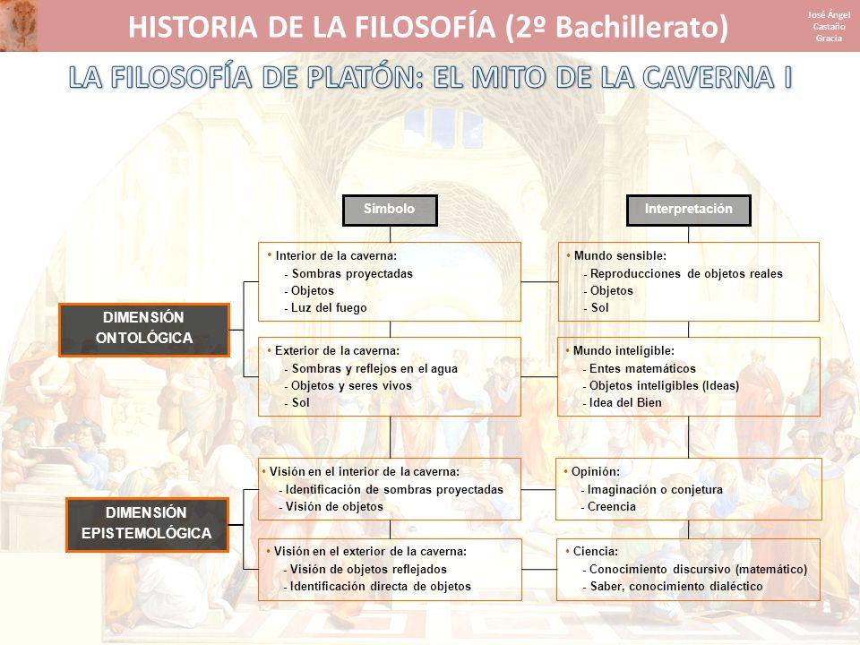 HISTORIA DE LA FILOSOFÍA (2º Bachillerato) José Ángel Castaño Gracia DIMENSIÓN ONTOLÓGICA DIMENSIÓN EPISTEMOLÓGICA SímboloInterpretación Interior de l
